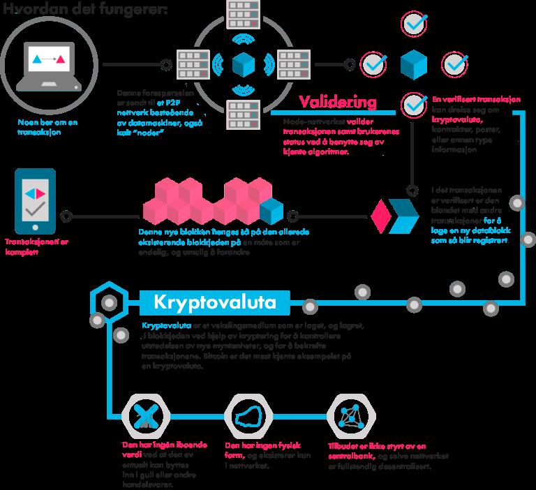 hvordan fungerer kryptovaluta