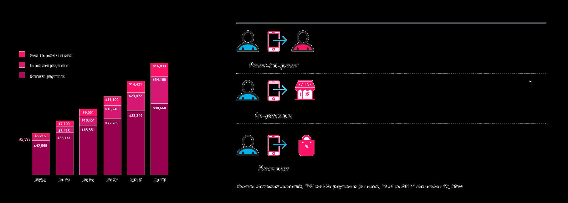 Mobile innbetalinger